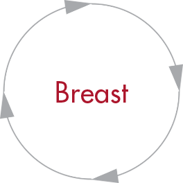 Breast Oncology Resources